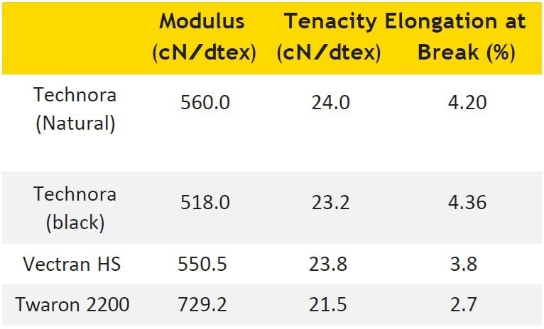 Technora-vs-Vectran-and-Twaron-2
